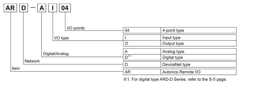Autonics, ARD Series
